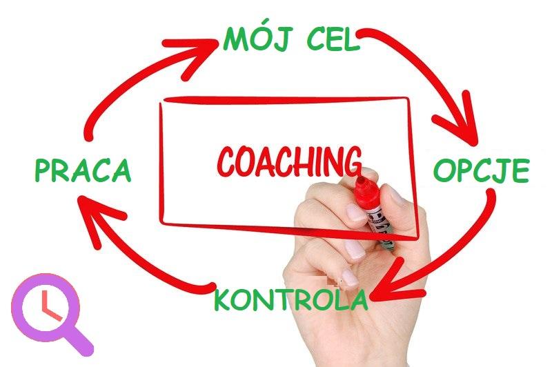 schemat coachingu zarzadzania czasem ukierunkowany na osiąganie celów